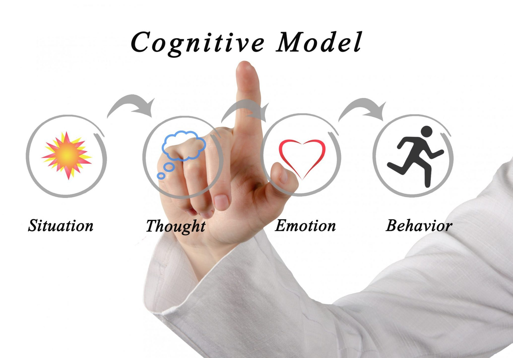 The Cognitive Model FREE CBT