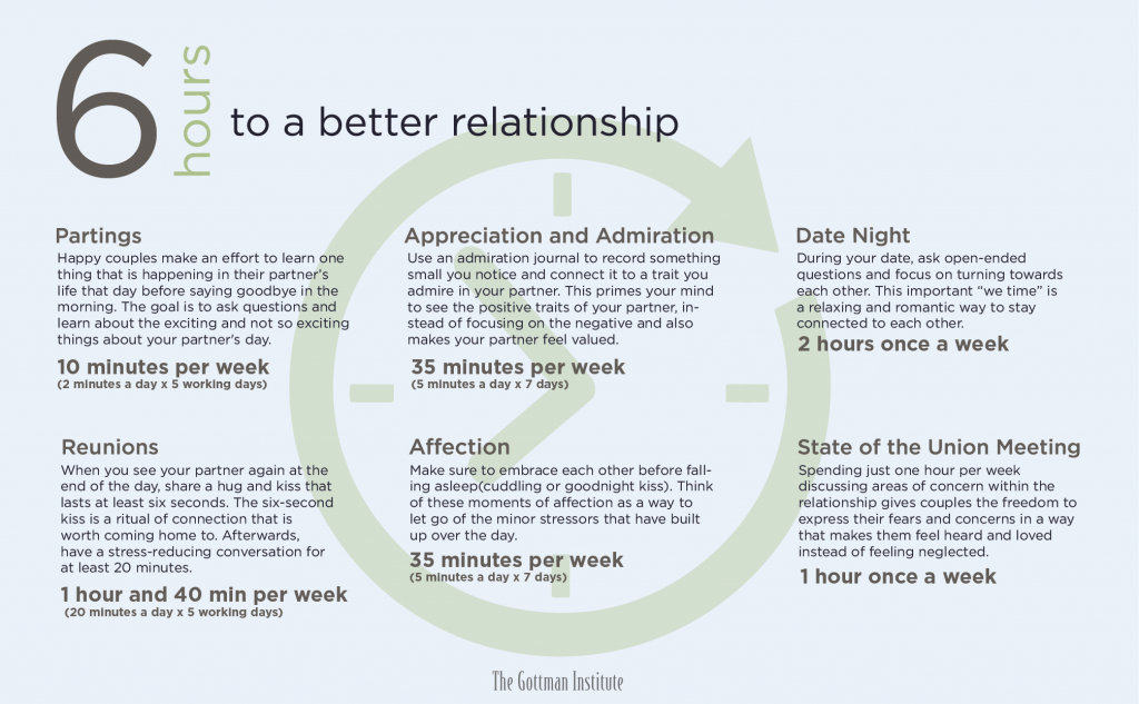 6 hours to a better relationship